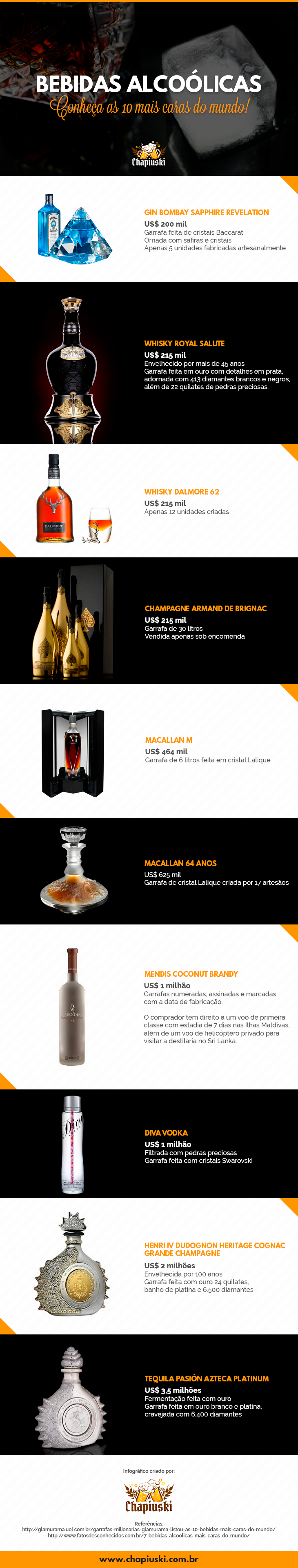 [Infográfico] Bebidas mais caras do mundo