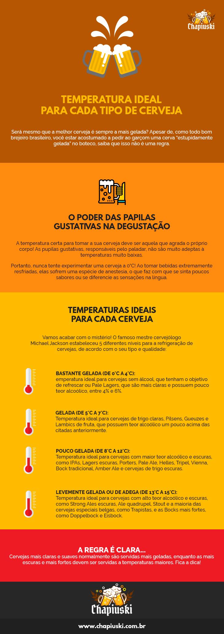 Temperatura cerveja: Infográfico com curiosidades